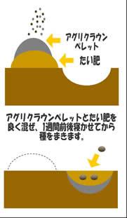 アグリクラウンペレット(特殊肥料認定)